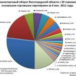 Азербайджан (AZE) Экспорт, Импорт, и Trade Partners