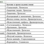 Множители и приставки для образования десятичных и дольных единиц