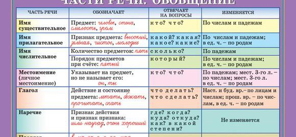 imageschto-takoe-chasti-rechi-v-russkom-jazyke-thumb.jpg