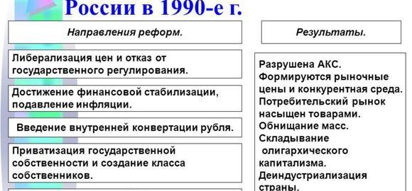 imagesekonomicheskie-reformy-v-rossii-1990-e-gody-thumb.jpg