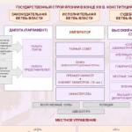 17.1. Конституция Японии, ее характерные черты и особенности