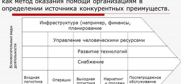 imagesk-osnovnym-vidam-dejatelnosti-v-tsepochki-tsennostej-otnosjatsja-thumb.jpg