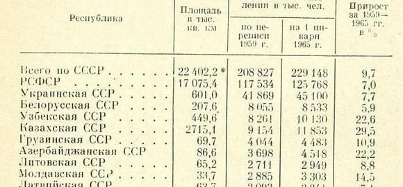 imageskolichestvo-krestjan-v-sssr-po-perepisi-v-1939-thumb.jpg