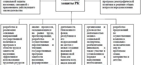 imagesministra-truda-i-sotsialnoj-zaschity-naselenija-respubliki-kazahstan-thumb.jpg