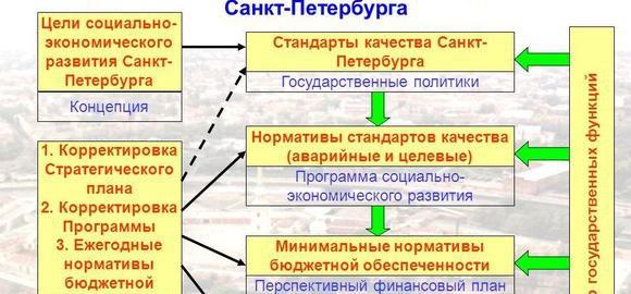 imagesna-skolko-let-formiruetsja-perspektivnyj-finansovyj-plan-thumb.jpg