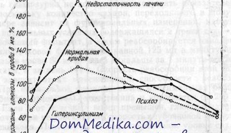 Сахарная кривая при беременности