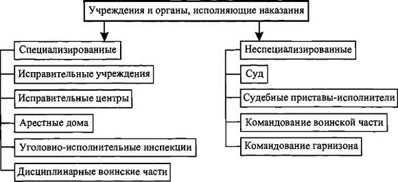 imagessistema-uchregdenij-i-organov-ispolnjajuschih-ugolovnye-nakazanija-thumb.jpg