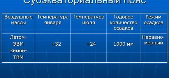 imagessubekvatorialnyj-pojas-temperatura-v-janvare-i-ijule-thumb.jpg
