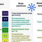 Что такое рН (водородный показатель) и кислотно-щелочное равновесие?