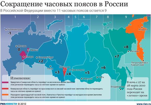 Самарская область и удмуртия ещё весной перешли на московское время и таким образом, часовой пояс (+1) по москве