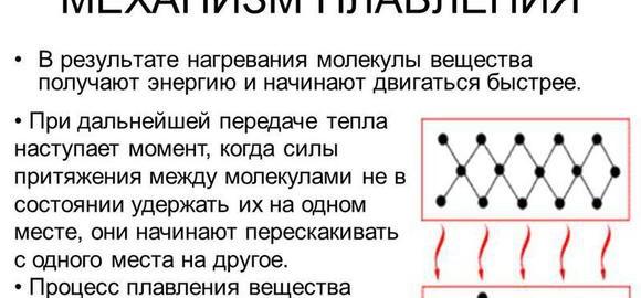 imageschto-proishodit-s-kristallicheskoj-reshetkoj-v-protsesse-plavlenija-thumb.jpg